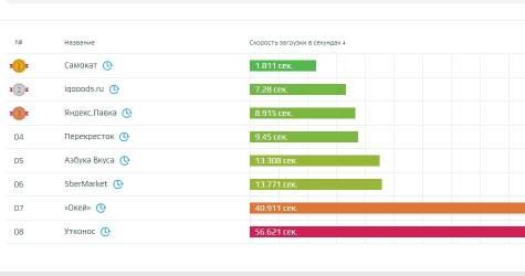 Проверка скорости загрузки сайтов по доставке продуктов и еды в России