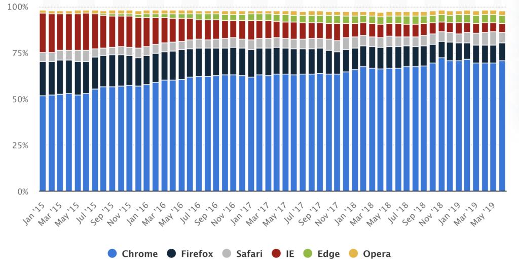статистика использования браузеров с десктоп в мире