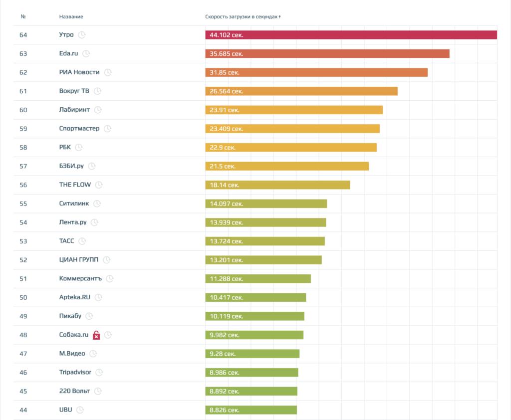 скриншот из рейтинга по сортировке медленных сайтов от loading.express