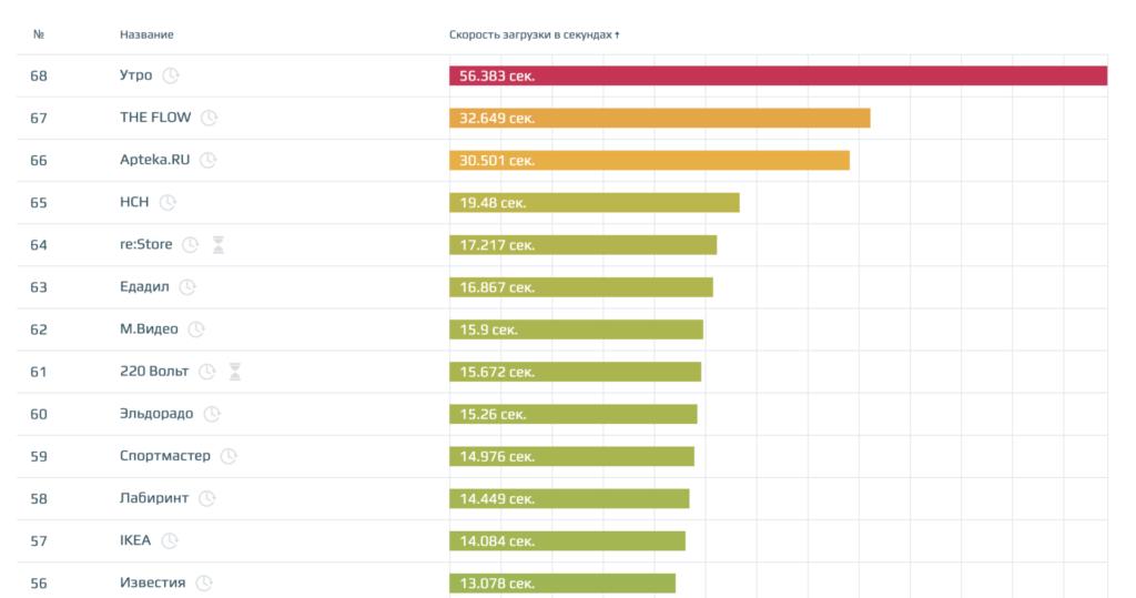 скриншот рейтинга мониторинга сайтов по скорости от loading.express.