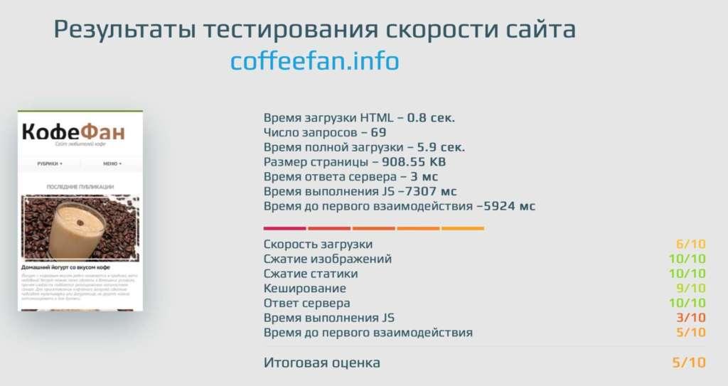 результаты тестирования скорости загрузки сайта coffeefan.info до ускорения