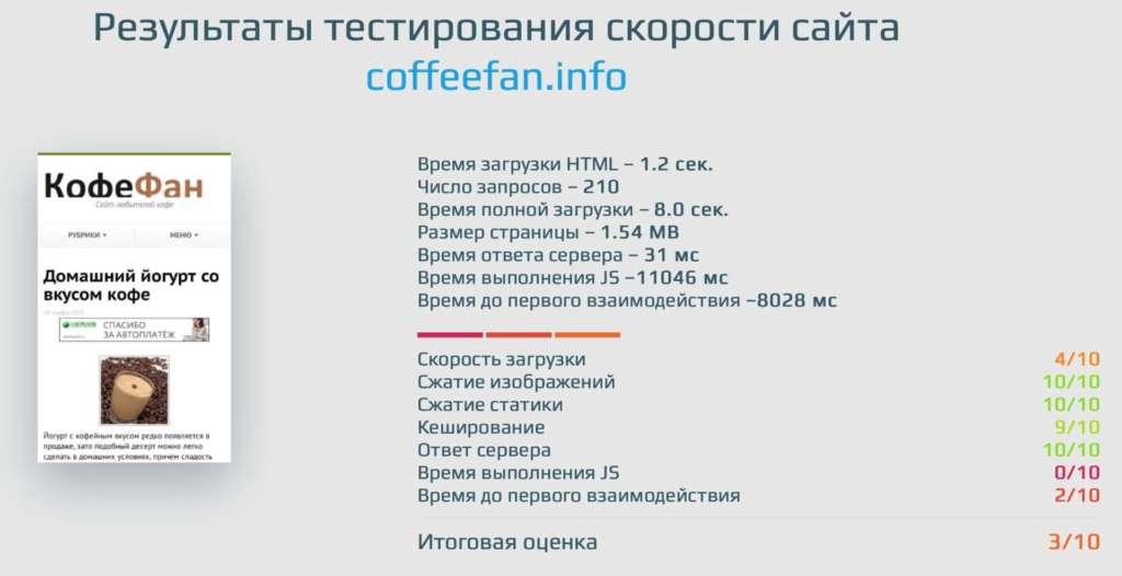 результаты тестирования скорости загрузки сайта coffeefan.info до ускорения внутренняя страница