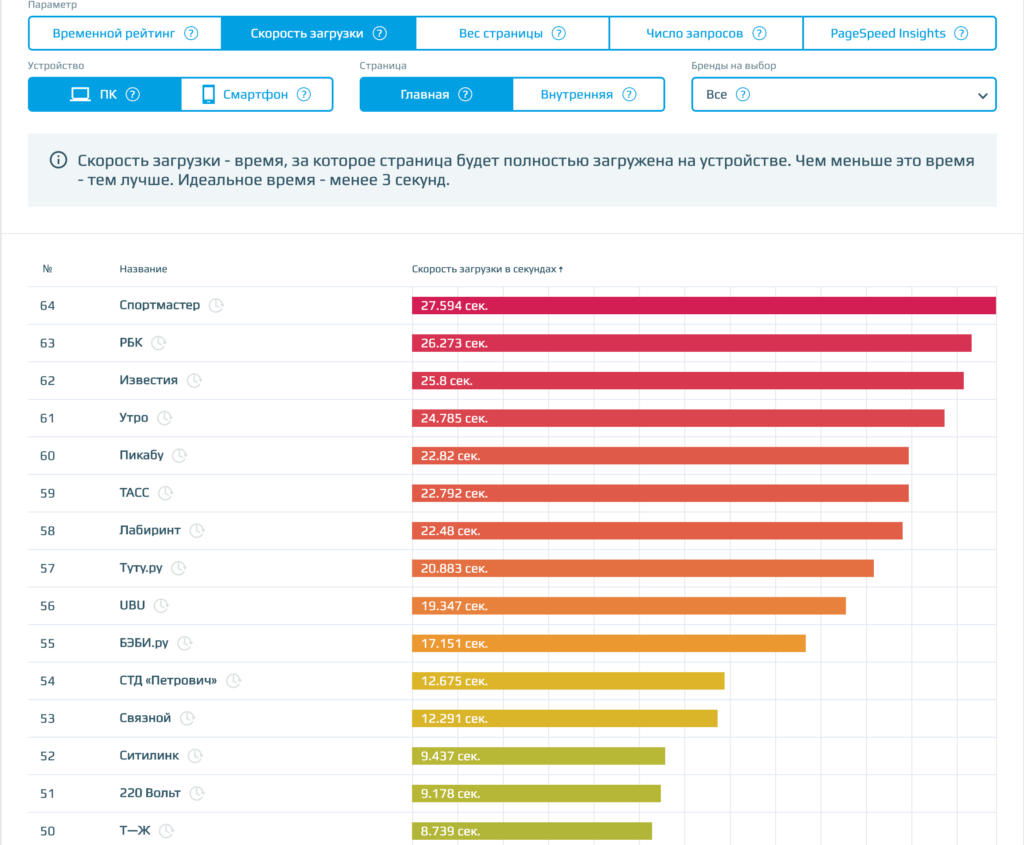 рейтинг скорости загрузки сайтов раздел прямые эфиры от loading.express