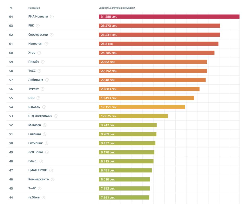 самые медленные сайты по скорости загрузки из нашего рейтинга