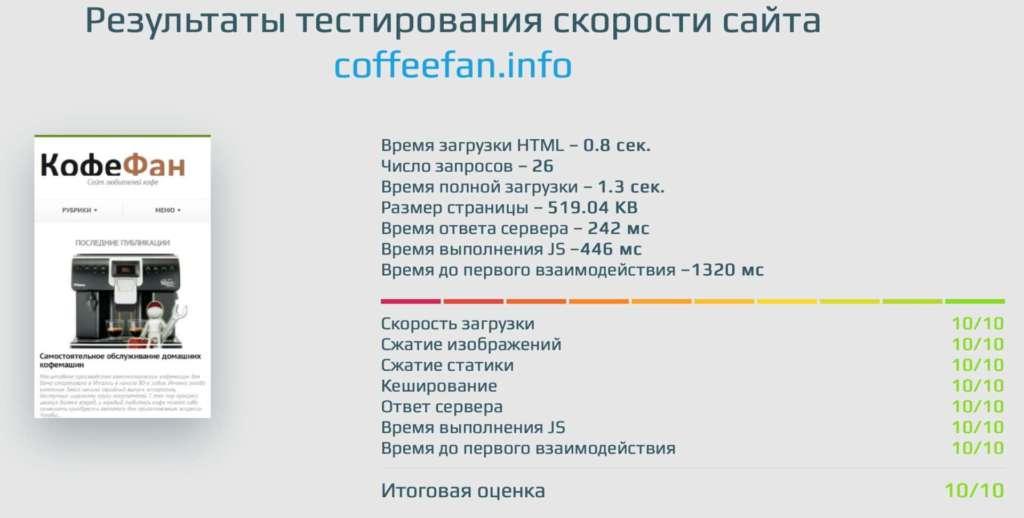 результаты тестирования скорости загрузки сайта coffeefan.info после ускорения