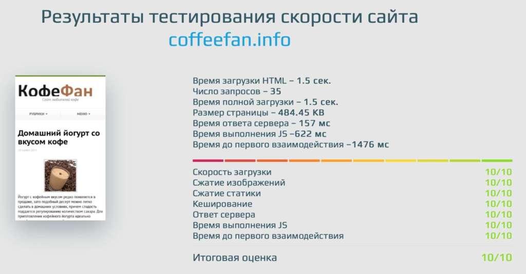 результаты тестирования скорости загрузки сайта coffeefan.info после ускорения внутренняя