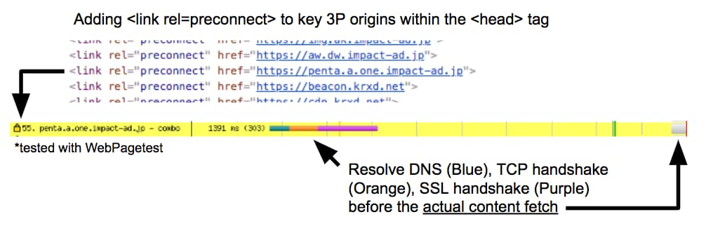 использование<link rel=preconnect> для загрузки сторонних ресурсов для ускорения загрузки сайта