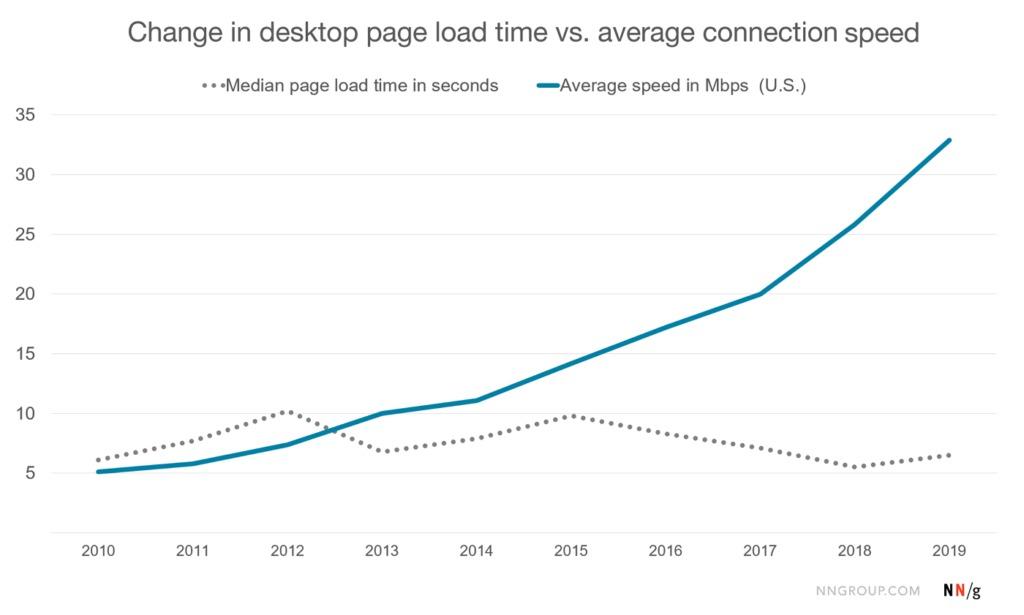 скорость интернета проотив скорости загрузки сайтов в США