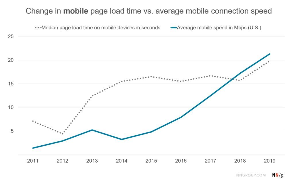 скорость загрузки сайтов с мобильных и скорость интернета
