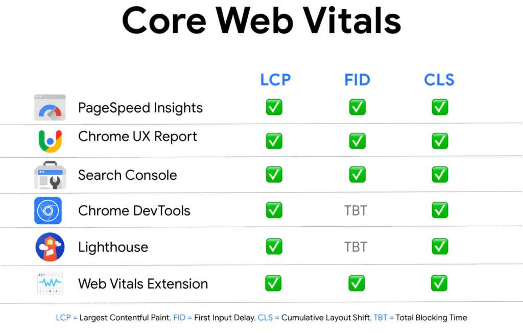 Как тестировать Core Web Vitals
